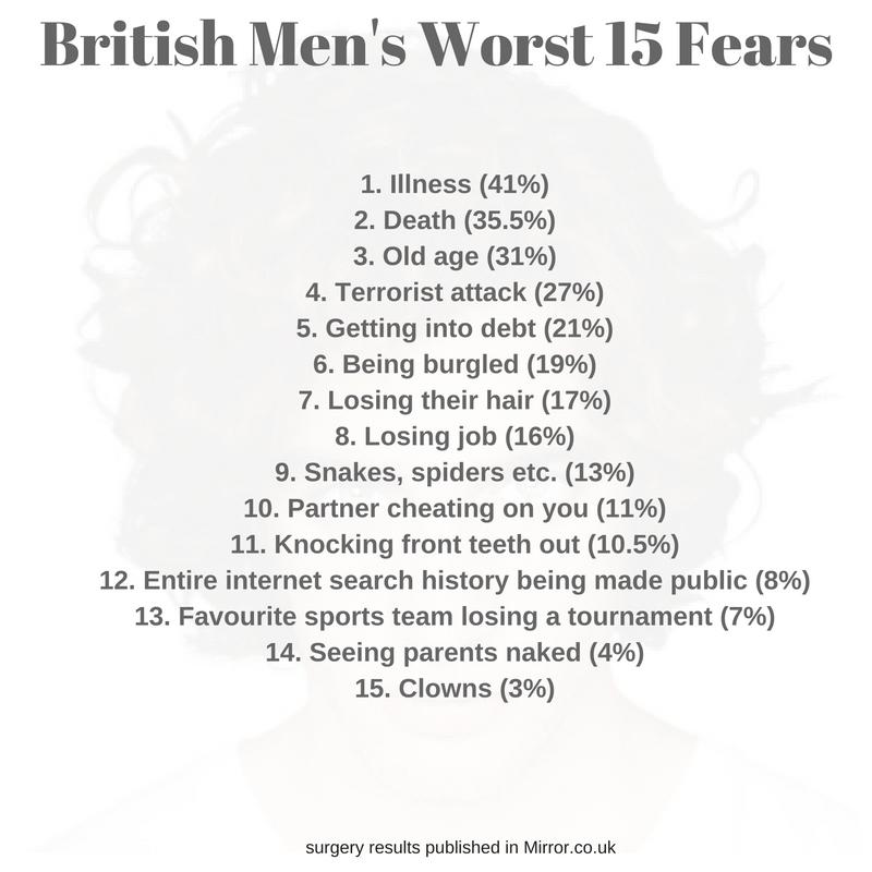 Men Fear Hair Loss More Than Snakes and Spiders Hair Repair Clinic